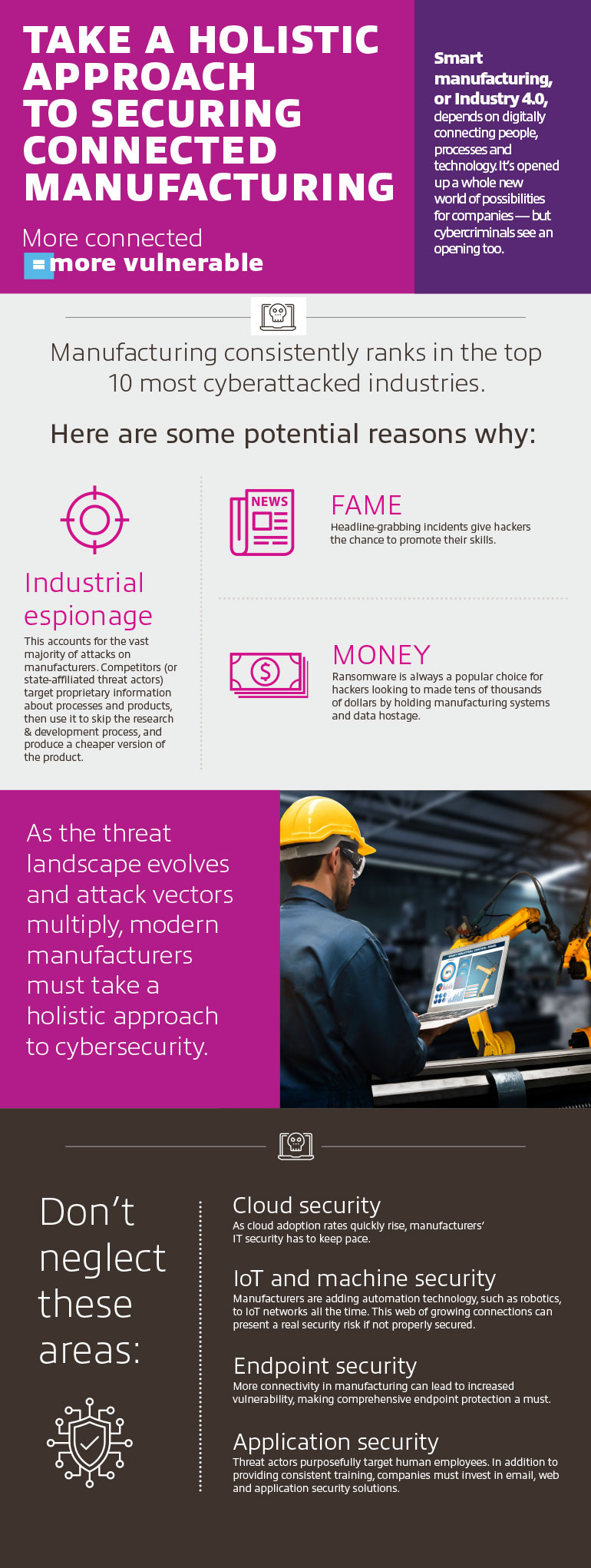 Holistic Approach to Securing Manufacturing infographic