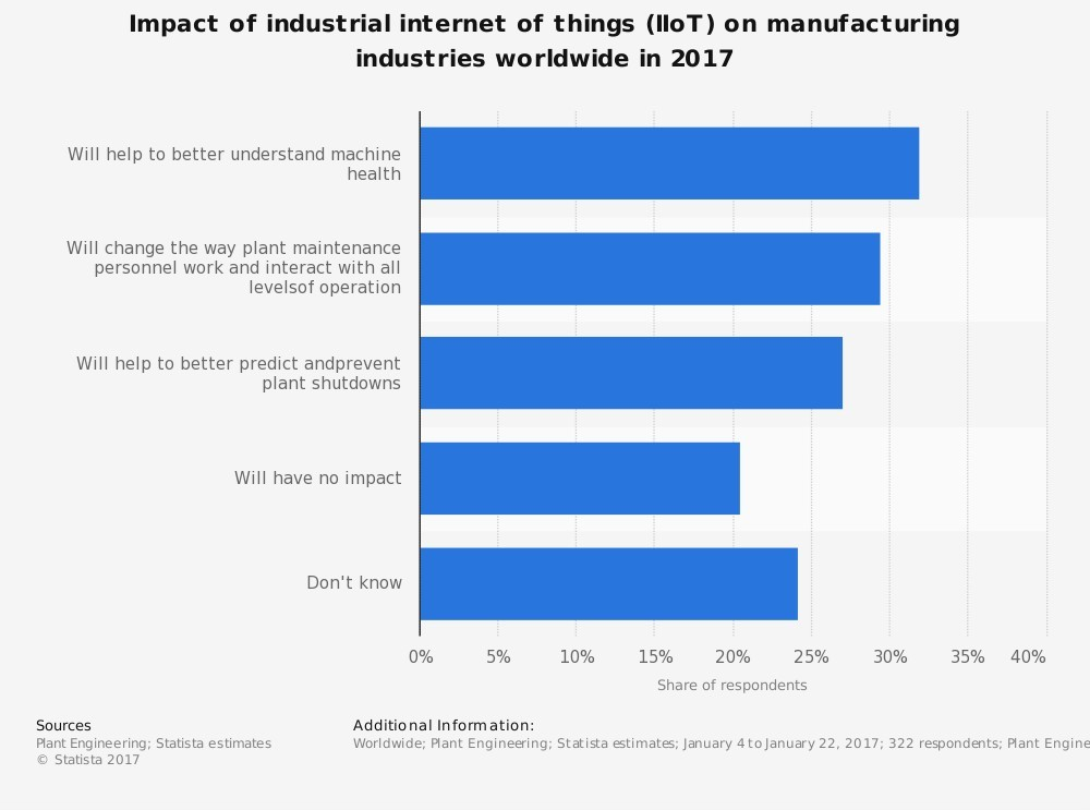 More than 30% of manufacturers surveyed believe the IIoT will help them better understand machine health in their factories, but 20% believing the IIoT will bear no impact.