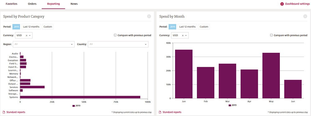 Close up of dashboards view on Insight account